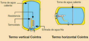 Termo eléctrico Cointra 80 litros